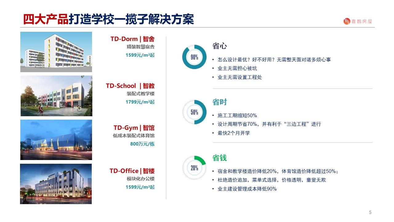 喜鹊房屋发布学校建筑工程一揽子解决方案,造价降低20%,施工工期减少40%